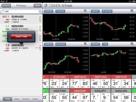 Look at oanda trading platform
