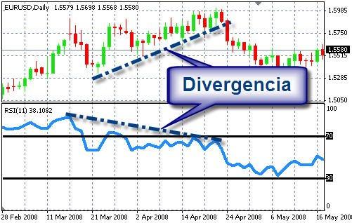 Matriz de convergencia y divergencias forex post investment appraisal template free