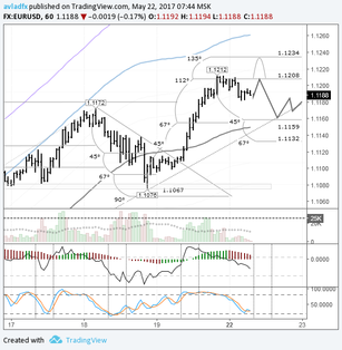 EUR/USD: quotes expected to recede towards the trend line