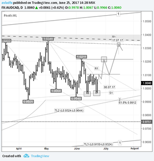 Short-term trading idea FX AUDCAD – bull speculation: price to restore to 1.0327