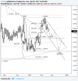 Mid-term trading idea FX EUR/CAD – bear speculation: loonie to rise in anticipation of a rate hike from the BoC