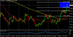 AUD/NZD: pull backs could come soon