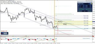 GBP/JPY Equidistant Channel Bearish Continuation