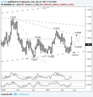 Short-term trading idea FX AUD/NZD – trading sideways: cross in a narrowing formation