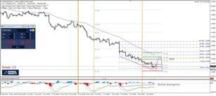 USD/CAD Bullish Divergence Could Push The Price Up