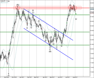 CAD/JPY reversed from resistance zone