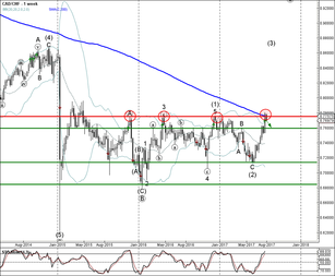 CAD/CHF reversed from major resistance area