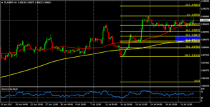 EUR/GBP on its way to levels above 0.90