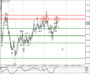 NZD/CHF falling inside primary impulse wave ③
