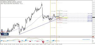 GBP/CAD Inverted Head And Shoulders Pattern On Intraday TIme Frame
