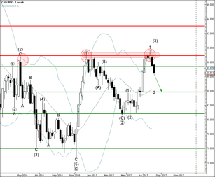 CAD/JPY reached sell target 87.40
