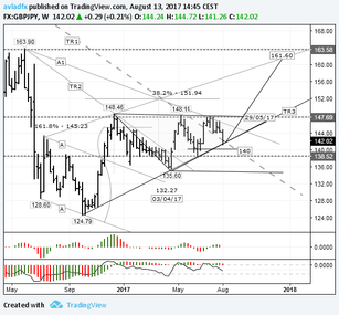 Short-term trading idea FX GBPJPY – bull speculation: rebound from the trend line