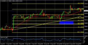 EUR/GBP on the way to consolidate above 0.9100