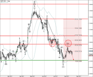 GBP/CAD falling inside intermediate impulse wave (3)