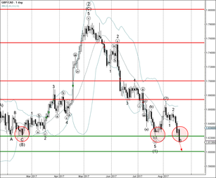 GBP/CAD reached sell target 1.6220
