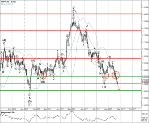 GBP/CAD broke major support level 1.6220