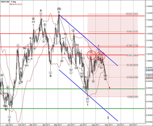 AUD/CAD falling inside impulse waves (iii) and 3