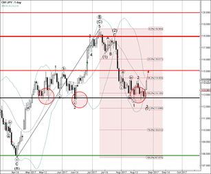 CHF/JPY reversed from combined support zone