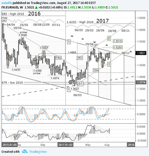 Short-term trading idea FX EURAUD – bull speculation: expecting a breakout of the 1-1 channel