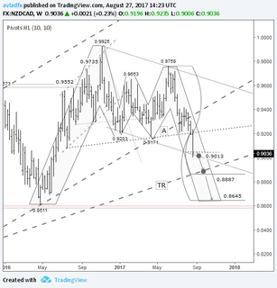 Short-term trading idea FX NXDCAD – bear speculation: drop to the TR trend line