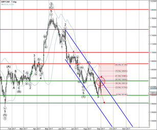 GBP/CAD falling inside minor impulse wave 5
