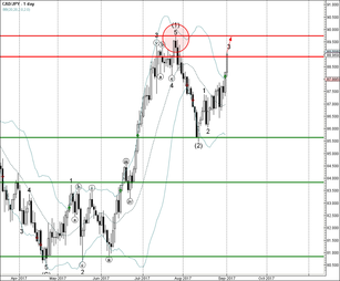 CAD/JPY rising inside impulse waves 3 and (3)