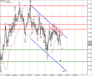 AUD/CAD falling inside impulse waves 3 and (C)