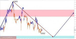 Trade review for September 6 on simplified wave analysis