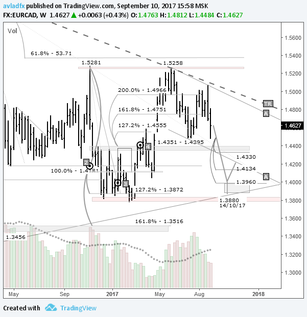 Mid-term trading idea FX EURCAD – bear speculation: building on the idea from the 10th of July