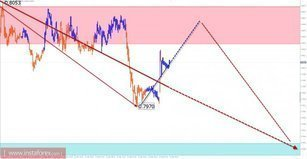 Trade review for September 14 on simplified wave analysis
