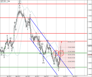 GBP/CAD broke resistance zone