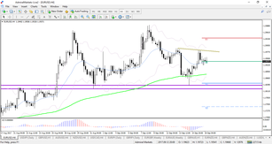 Momentum on Major Forex Pairs