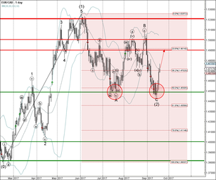 EUR/CAD rising inside intermediate impulse wave (3)
