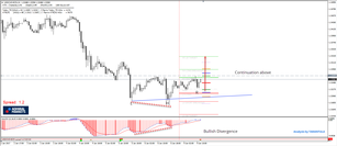 USD/CAD Leaned Inverted Head and Shoulders for Bullish Continuation