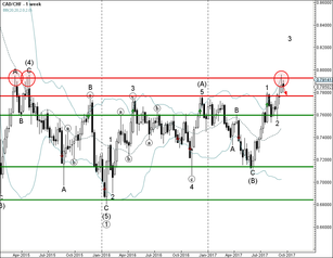 CAD/CHF reversed from powerful resistance zone