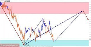 Trade review for September 28 on simplified wave analysis