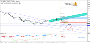 EUR/USD 1.1725-1.1690 is the Important Zone