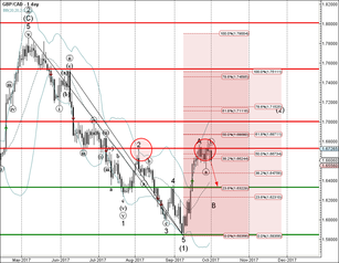 GBP/CAD reversed from resistance zone