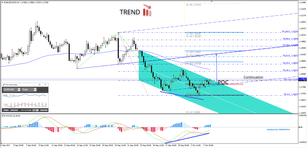 EUR/USD Downward 4 Hour Channel is Broken