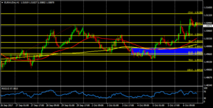 EUR/AUD: targeting the 1.5140 level