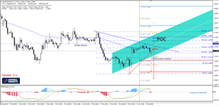 EUR/USD Could Drop Again From the Confluence Zone