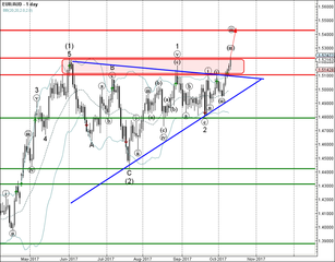 EUR/AUD approached strong resistance level 1.5225