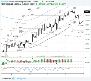 EURUSD: pair ready for a downwards correction