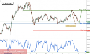 EUR/JPY profit target reached perfectly, prepare to buy on major support