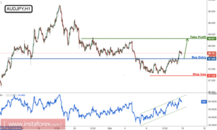 AUD/JPY strong resistance broken, time to start buying