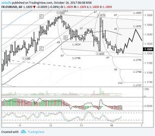 EURUSD: expect the price to recover to the LB balance line on Monday