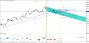 USD/CAD Dark Cloud Cover Might Reverse the Price