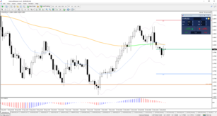 EUR/USD, GBP/USD Arrive at Critical Decision Zones