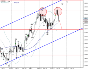 EUR/NZD falling inside the corrective wave (iv)