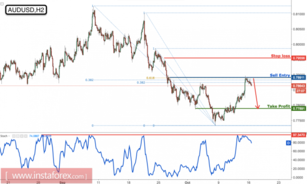 AUD/USD dropping perfectly as expected, remain bearish